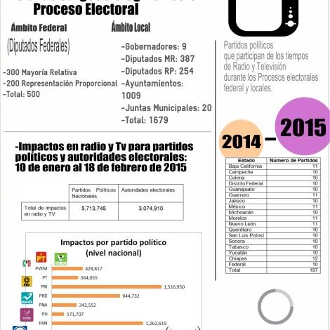 Cargos a elegir en Proceso Electoral Federal 2015