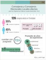 Consejeros Electorales Electos