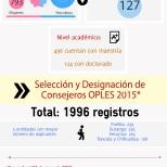 Selección y Designación de Consejeros OPLES 2015