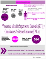 Proceso de selección Supervisores Electorales(SE´s) y Capacitadores Asistentes Electorales(CAE´s)